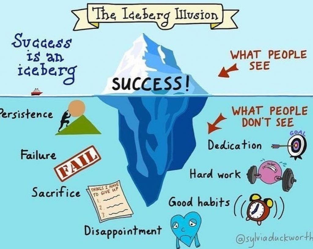 Monday Motivation Success Iceberg Illusion
